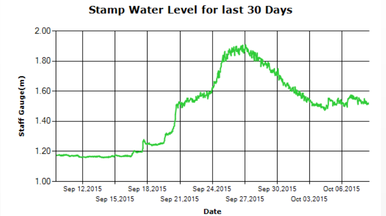Stamp River Water Levels