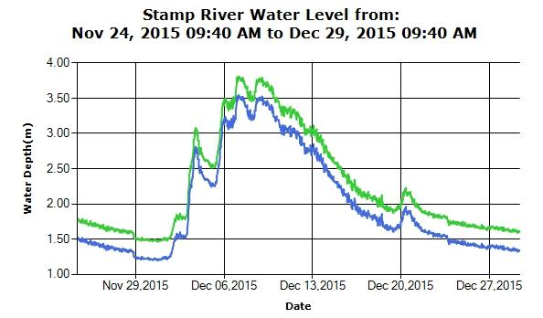 River Levels Trend